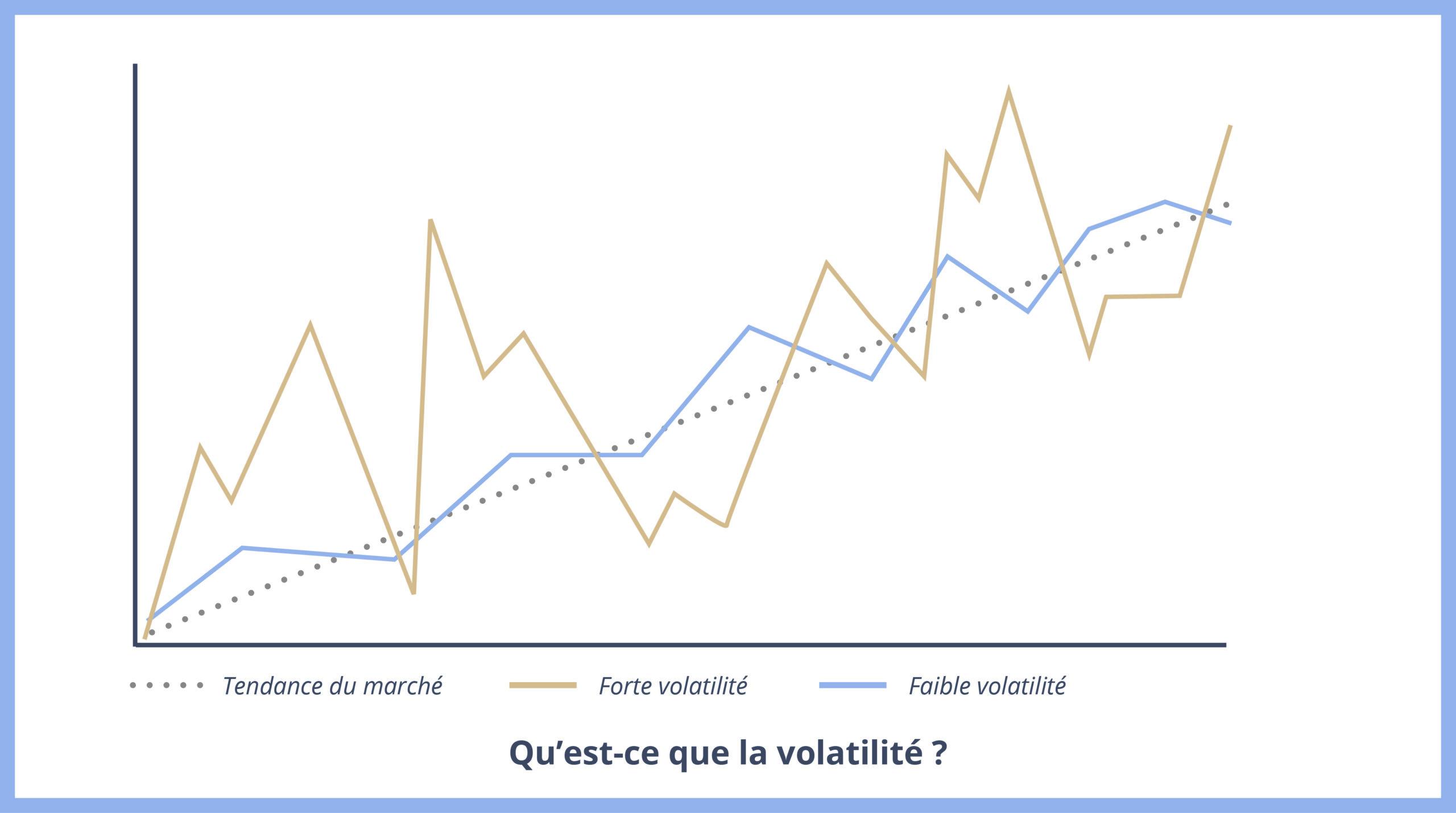 Schéma de la volatilité boursière